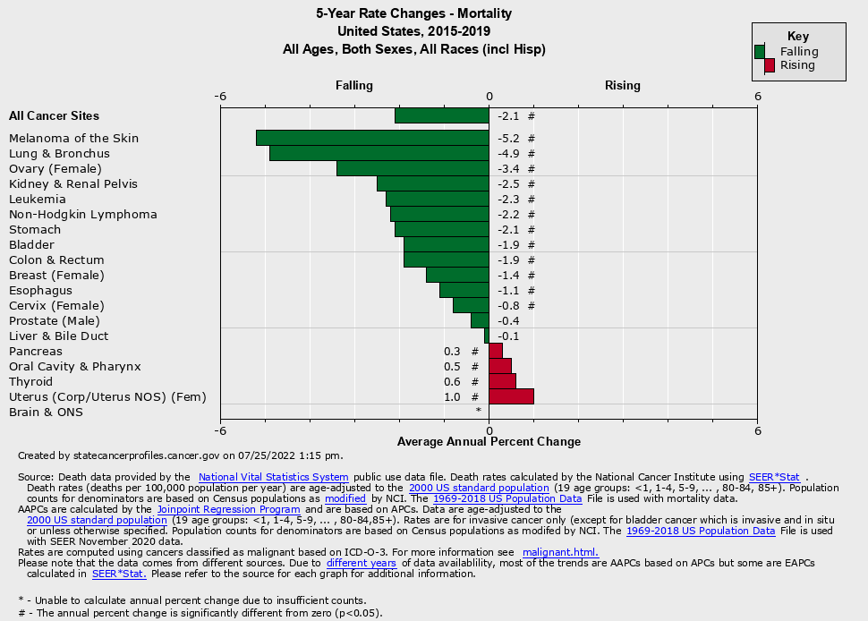 5-Year Rate Changes: Mortality